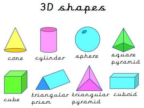 our shapes and learnt the names of the 3d shapes